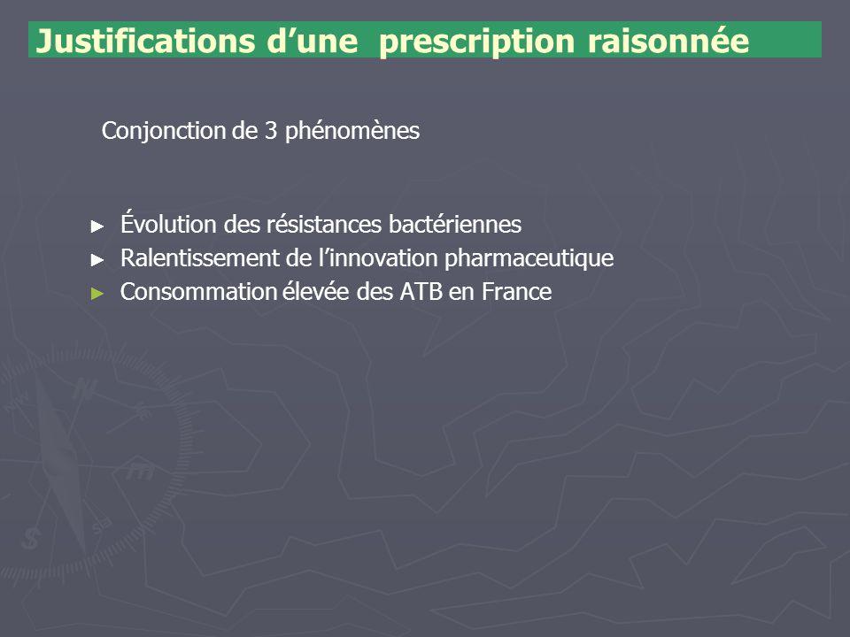 Justifications d'une prescription raisonnée ► ► Évolution des résistances bactériennes ► ► Ralentissement de l'innovation pharmaceutique ► ► Consommat