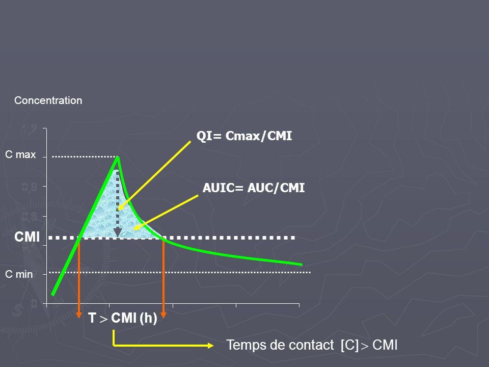 Concentration CMI C min C max T  CMI (h) Temps de contact [C]  CMI QI= Cmax/CMI AUIC= AUC/CMI