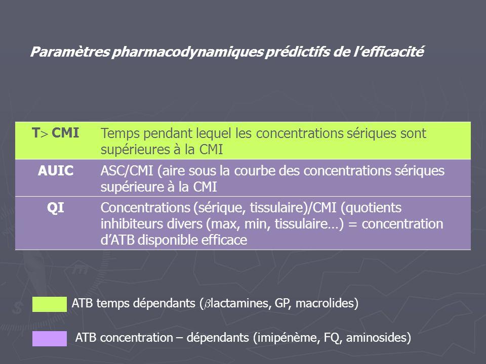 Paramètres pharmacodynamiques prédictifs de l'efficacité T  CMI Temps pendant lequel les concentrations sériques sont supérieures à la CMI AUICASC/CM