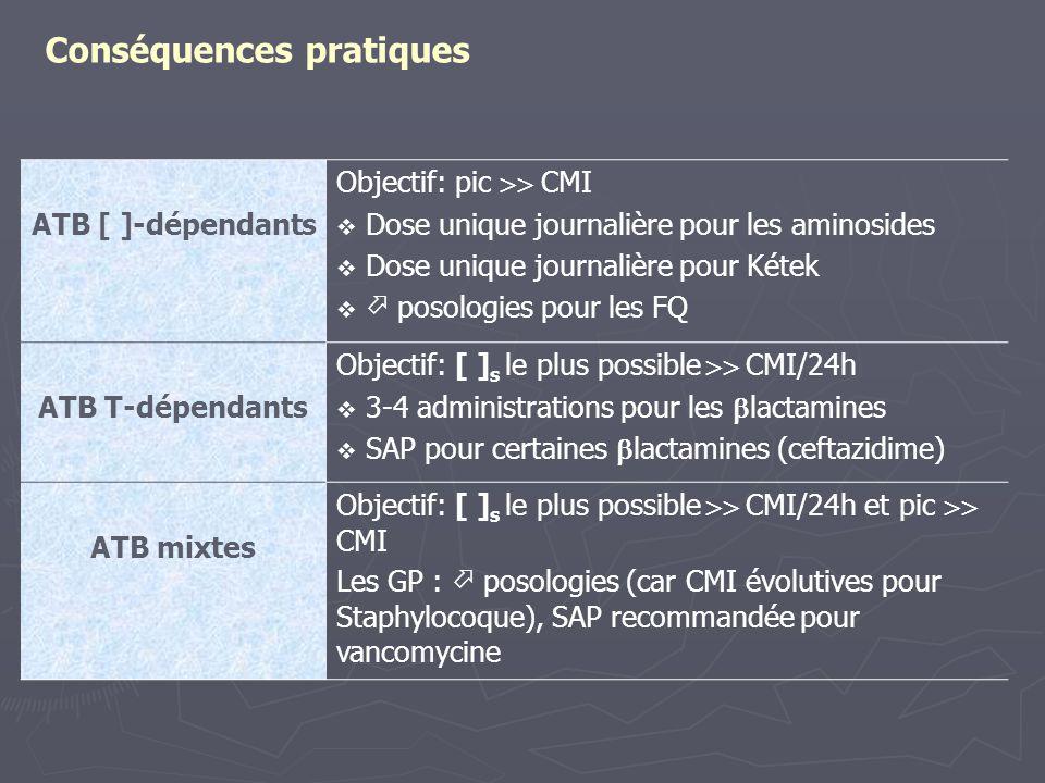 Conséquences pratiques ATB [ ]-dépendants Objectif: pic  CMI  Dose unique journalière pour les aminosides  Dose unique journalière pour Kétek  