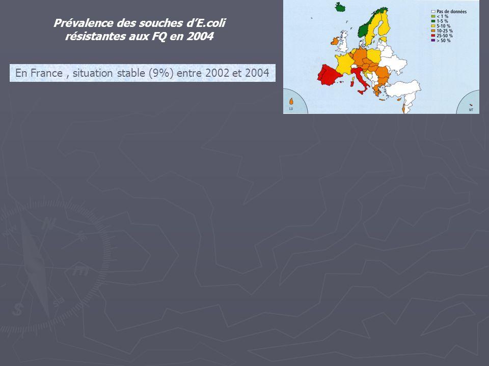 Prévalence des souches d'E.coli résistantes aux FQ en 2004 En France, situation stable (9%) entre 2002 et 2004 Prévalence des souches de S.aureus méti-R en 2004 En France, 33% en 2002, 29% en 2004