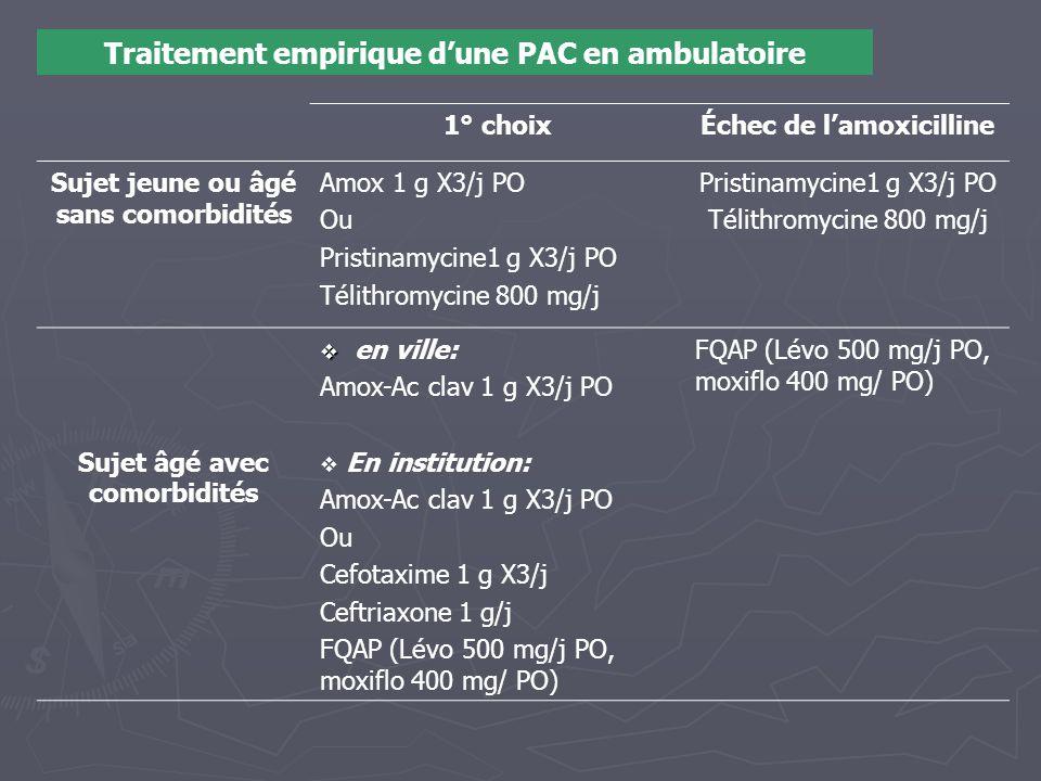 Traitement empirique d'une PAC en ambulatoire 1° choixÉchec de l'amoxicilline Sujet jeune ou âgé sans comorbidités Amox 1 g X3/j PO Ou Pristinamycine1