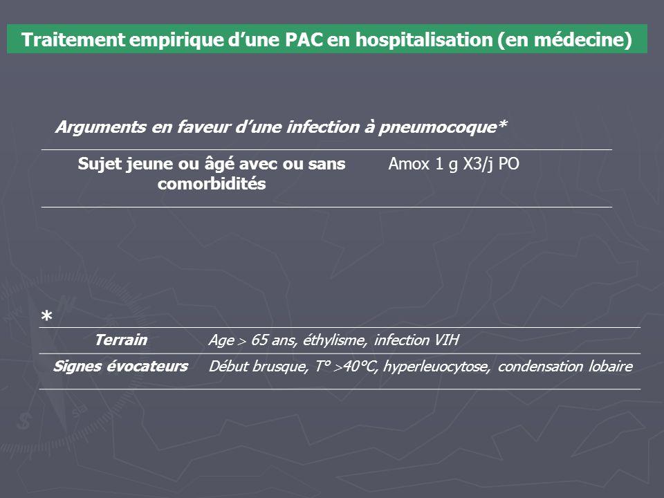 Traitement empirique d'une PAC en hospitalisation (en médecine) Sujet jeune ou âgé avec ou sans comorbidités Amox 1 g X3/j PO Arguments en faveur d'un