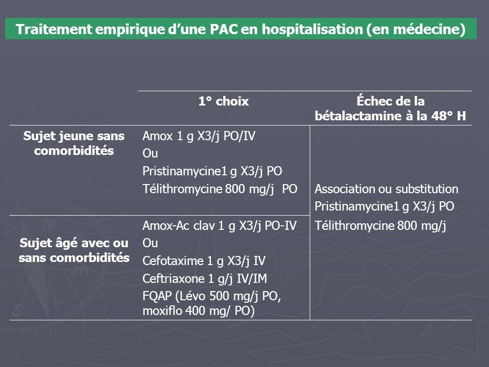 Traitement empirique d'une PAC en hospitalisation (en médecine) 1° choixÉchec de la bétalactamine à la 48° H Sujet jeune sans comorbidités Amox 1 g X3
