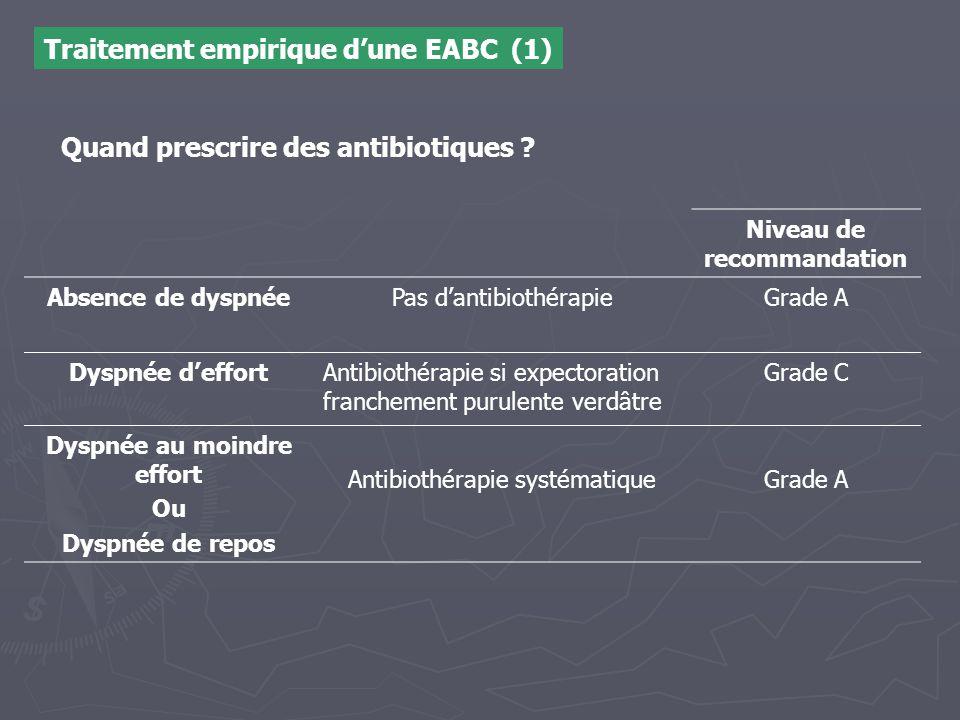Traitement empirique d'une EABC (1) Niveau de recommandation Absence de dyspnéePas d'antibiothérapieGrade A Dyspnée d'effortAntibiothérapie si expecto