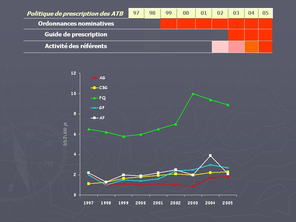 Politique de prescription des ATB 979899000102030405 Ordonnances nominatives Guide de prescription Activité des référents