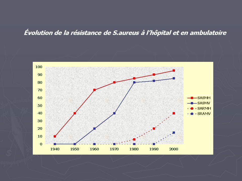 ) % de souche de SARM parmi les 7359 souches de S.aureus isolées dans l'étude Européenne (1990-1991) pays% SARM% résistance à la rifampicine % résistance aux FQ Danemark Suède Hollande Suisse Allemagne Belgique Espagne France Italie 0,1 0,3 1,5 1,8 5,5 25 30,3 33,6 34,4 - 0 14 19 40 54 58 - 53 93 92 85 96 84 Voss et col- Methicillin-resistant S.aureus in Europe.