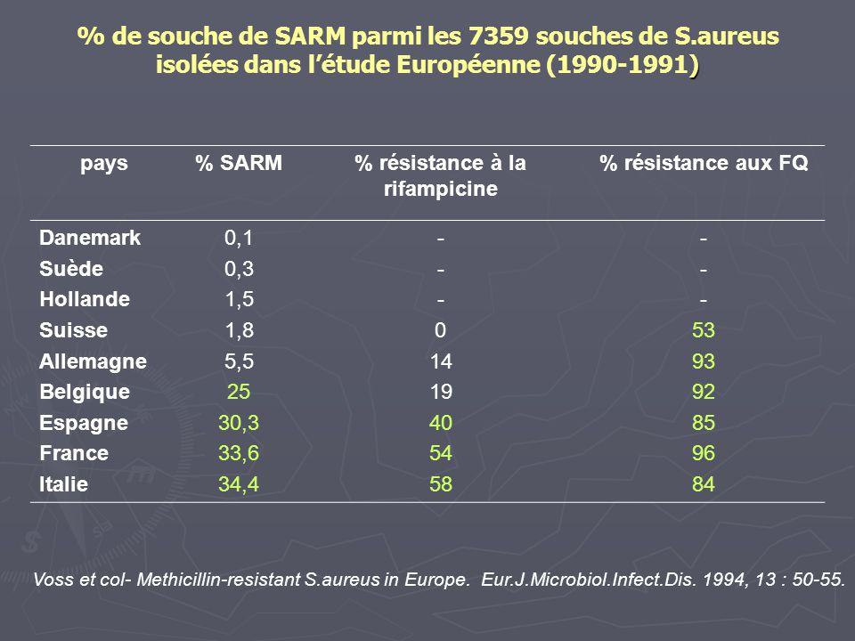) % de souche de SARM parmi les 7359 souches de S.aureus isolées dans l'étude Européenne (1990-1991) pays% SARM% résistance à la rifampicine % résista