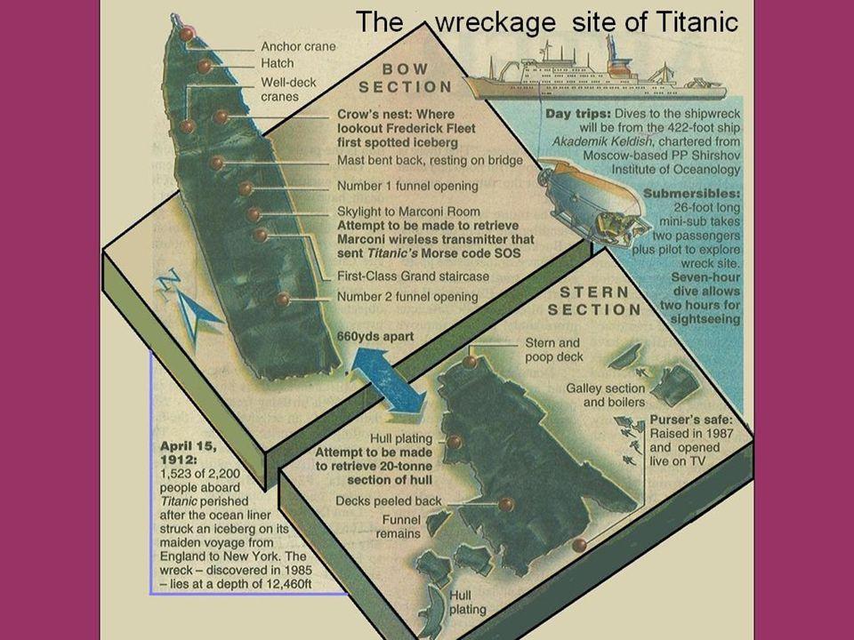 L'état actuel du navire par rapport au plan L'arrière Partie enfouie dans la vase L'avant