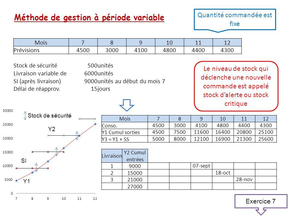 Méthode de gestion à période variable Quantité commandée est fixe Le niveau de stock qui déclenche une nouvelle commande est appelé stock d'alerte ou