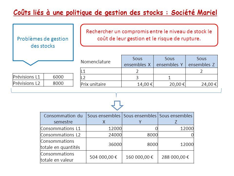 Coûts liés à une politique de gestion des stocks : Société Mariel Problèmes de gestion des stocks Prévisions L16000 Prévisions L28000 Nomenclature Sou