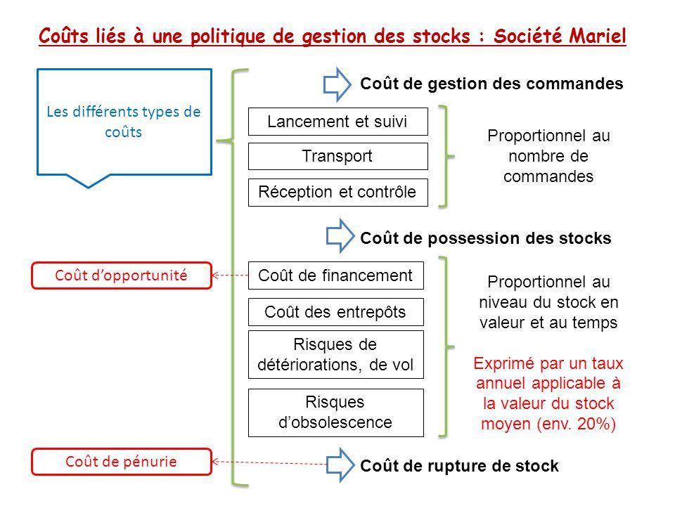 Coûts liés à une politique de gestion des stocks : Société Mariel Les différents types de coûts Lancement et suivi Transport Coût de gestion des comma