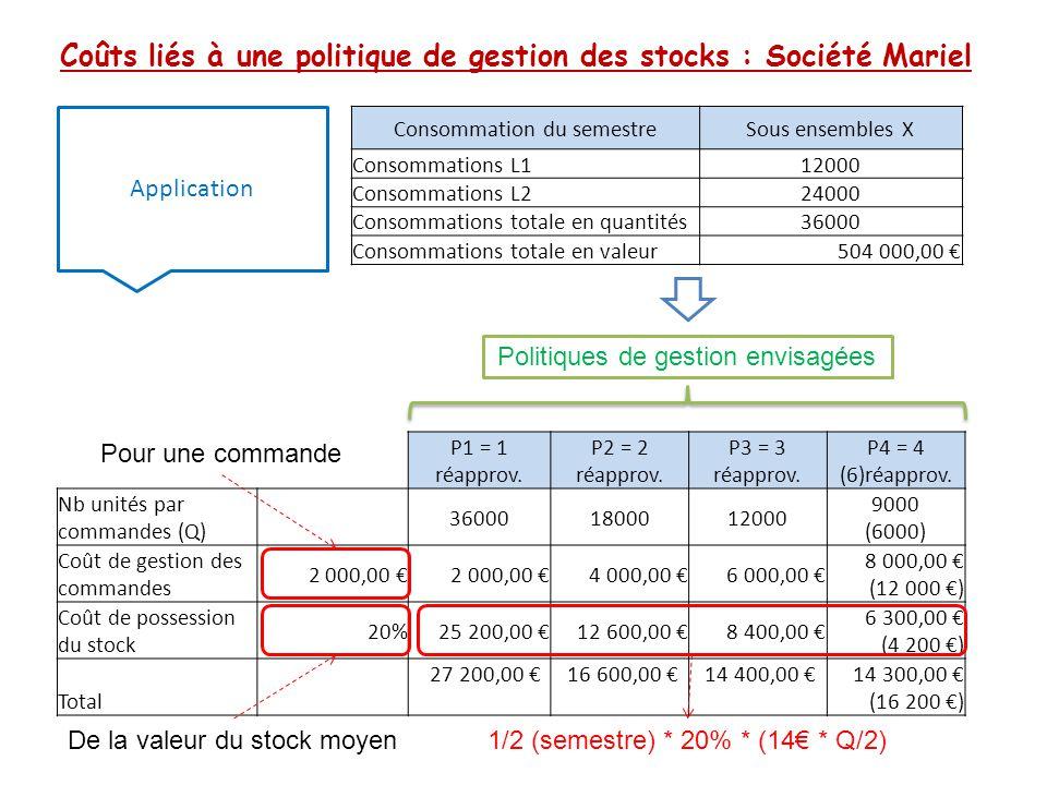 Coûts liés à une politique de gestion des stocks : Société Mariel Application Consommation du semestreSous ensembles X Consommations L1 12000 Consomma