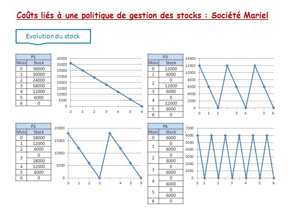Coûts liés à une politique de gestion des stocks : Société Mariel Evolution du stock P1P3 MoisStockMoisStock 036000012000 13000016000 224000 2 0 31800