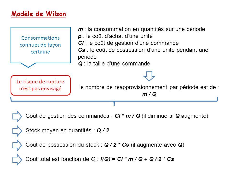 Modèle de Wilson Consommations connues de façon certaine m : la consommation en quantités sur une période p : le coût d'achat d'une unité Cl : le coût