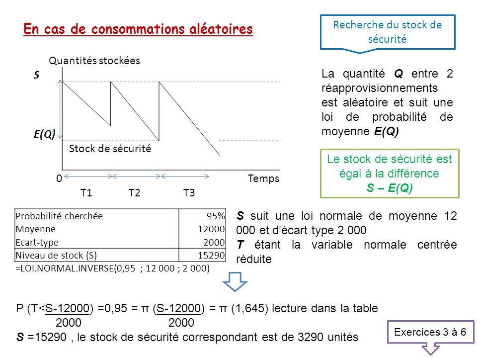 En cas de consommations aléatoires Recherche du stock de sécurité Quantités stockées S E(Q) Stock de sécurité 0 Temps T1T2T3 La quantité Q entre 2 réa