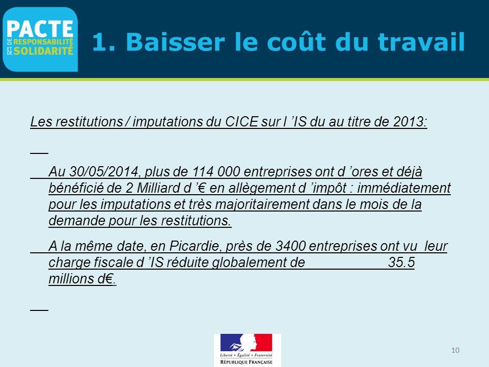 10 1. Baisser le coût du travail Les restitutions / imputations du CICE sur l 'IS du au titre de 2013: Au 30/05/2014, plus de 114 000 entreprises ont