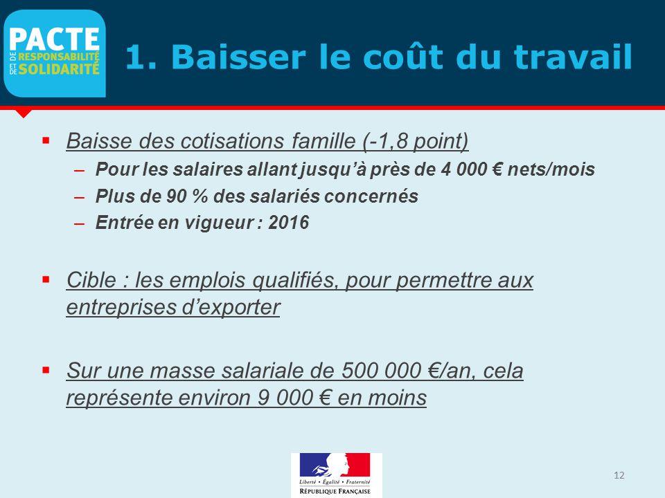 12 1. Baisser le coût du travail  Baisse des cotisations famille (-1,8 point) –Pour les salaires allant jusqu'à près de 4 000 € nets/mois –Plus de 90
