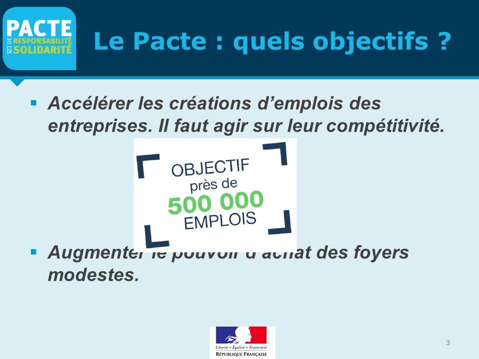 3 Le Pacte : quels objectifs ?  Accélérer les créations d'emplois des entreprises. Il faut agir sur leur compétitivité.  Augmenter le pouvoir d'acha