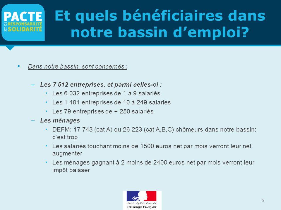 5 Et quels bénéficiaires dans notre bassin d'emploi?  Dans notre bassin, sont concernés : –Les 7 512 entreprises, et parmi celles-ci :  Les 6 032 en