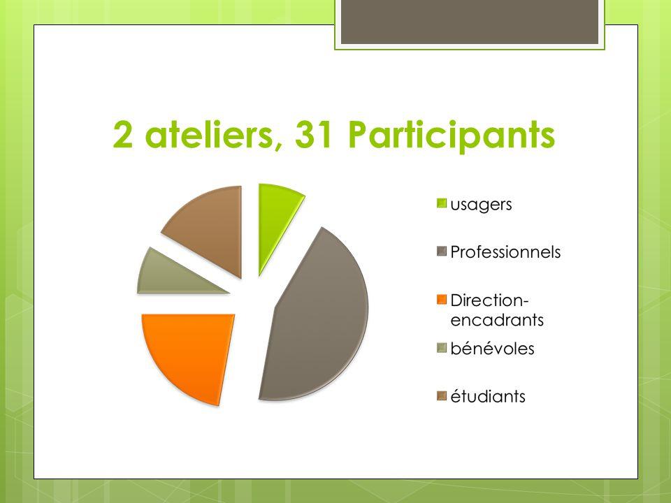 2 ateliers, 31 Participants