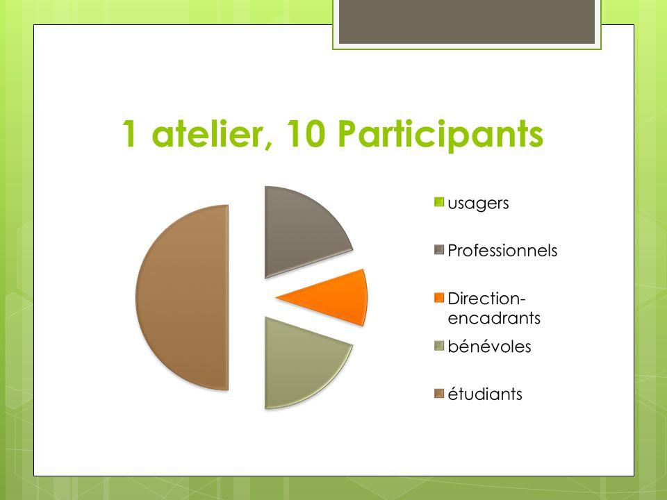 1 atelier, 10 Participants