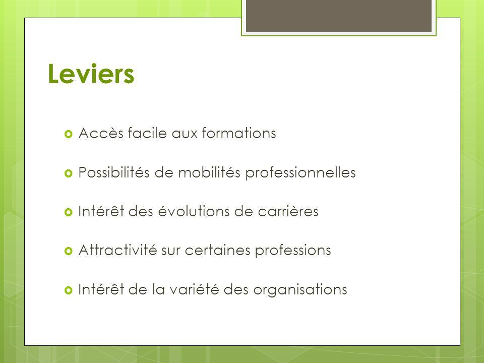 Leviers  Accès facile aux formations  Possibilités de mobilités professionnelles  Intérêt des évolutions de carrières  Attractivité sur certaines