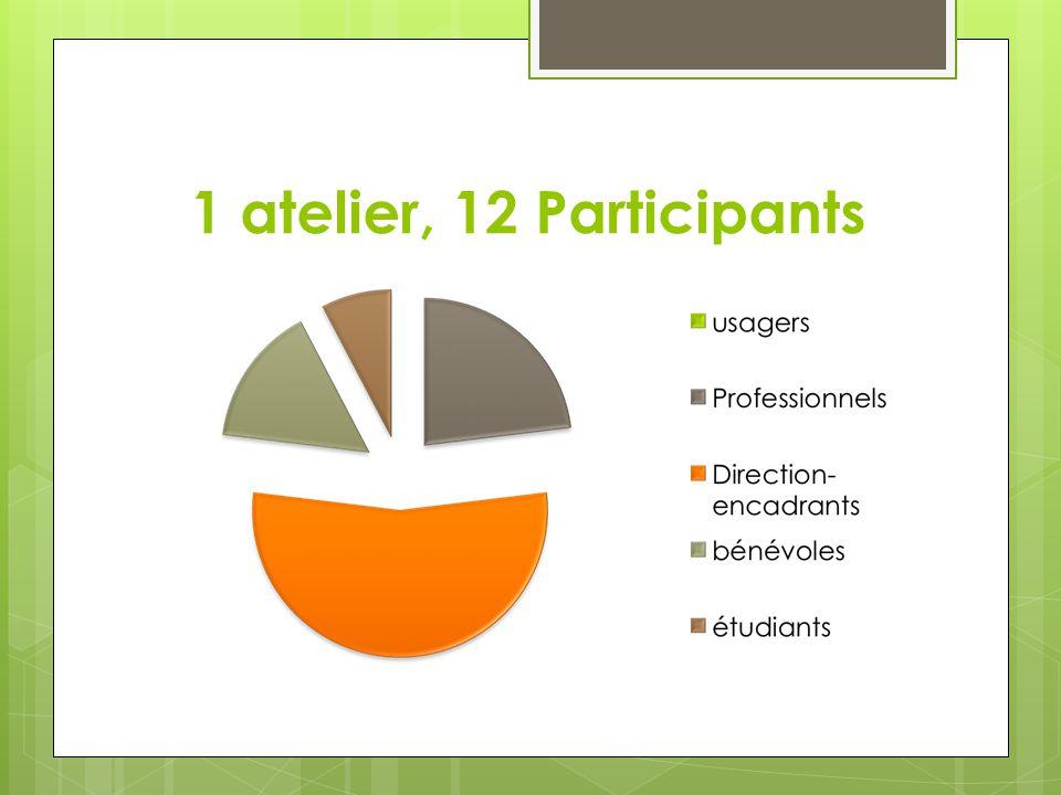 1 atelier, 12 Participants