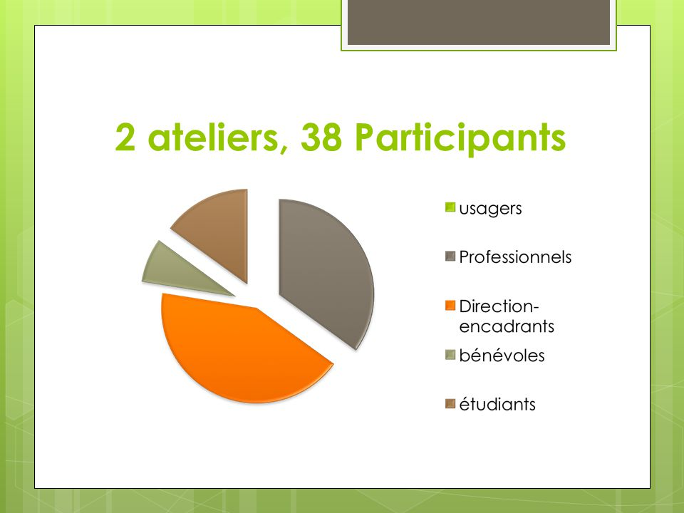 2 ateliers, 38 Participants