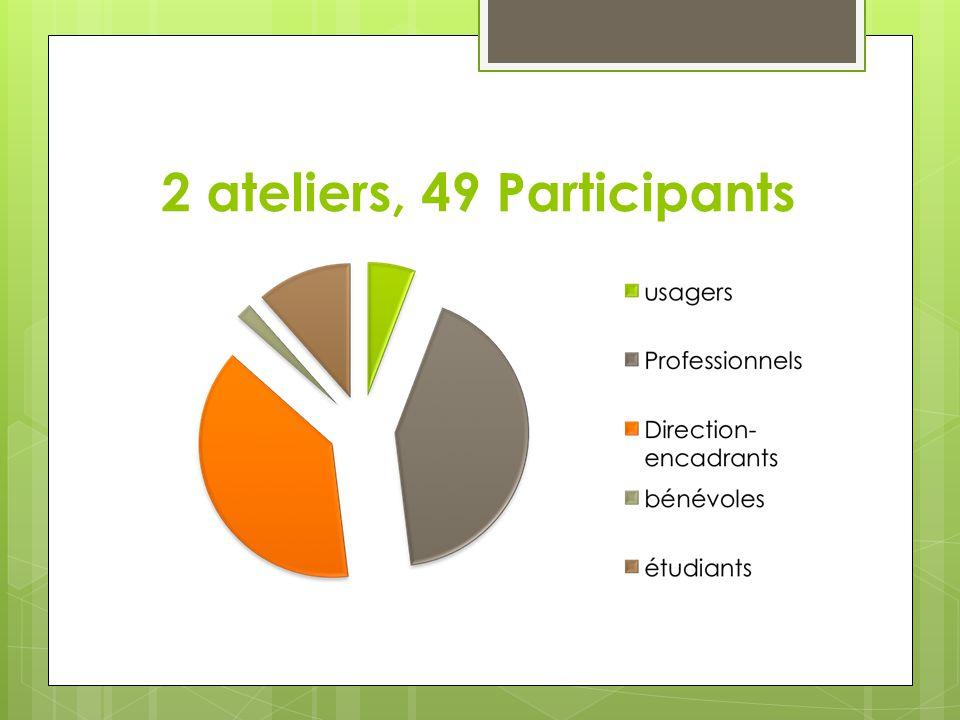 2 ateliers, 49 Participants