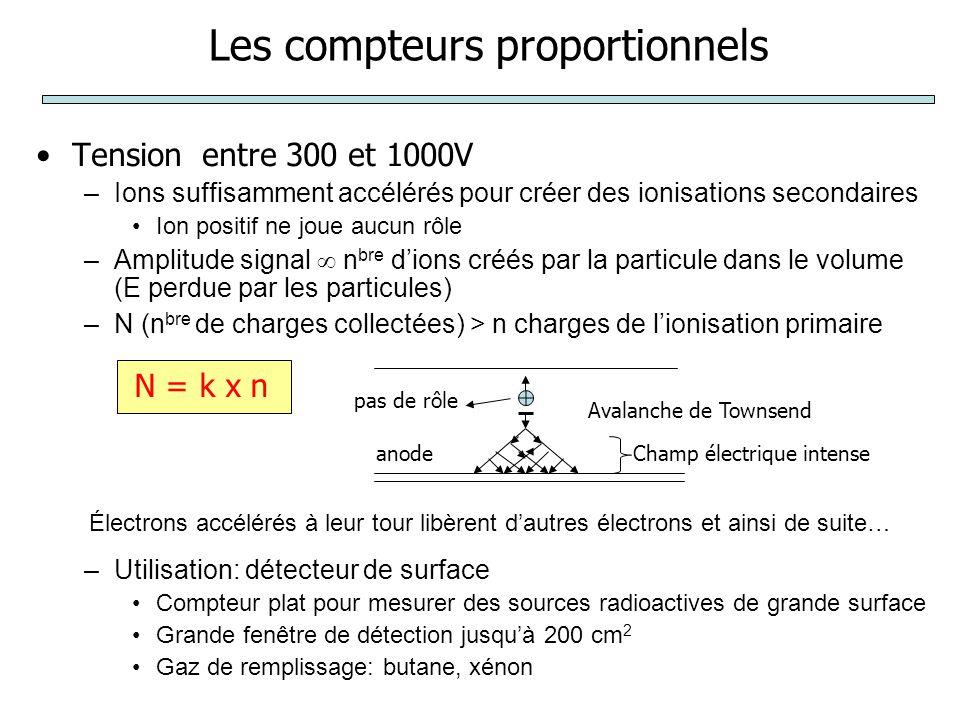 Les compteurs proportionnels Tension entre 300 et 1000V –Ions suffisamment accélérés pour créer des ionisations secondaires Ion positif ne joue aucun rôle –Amplitude signal  n bre d'ions créés par la particule dans le volume (E perdue par les particules) –N (n bre de charges collectées) > n charges de l'ionisation primaire –Utilisation: détecteur de surface Compteur plat pour mesurer des sources radioactives de grande surface Grande fenêtre de détection jusqu'à 200 cm 2 Gaz de remplissage: butane, xénon anode Avalanche de Townsend pas de rôle Champ électrique intense N = k x n Électrons accélérés à leur tour libèrent d'autres électrons et ainsi de suite…
