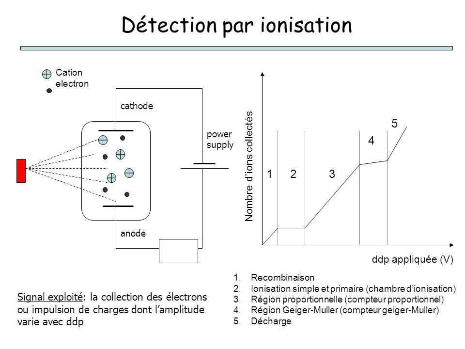 Détection par ionisation power supply Cation electron cathode anode Signal exploité: la collection des électrons ou impulsion de charges dont l'amplitude varie avec ddp 1.Recombinaison 2.Ionisation simple et primaire (chambre d'ionisation) 3.Région proportionnelle (compteur proportionnel) 4.Région Geiger-Muller (compteur geiger-Muller) 5.Décharge ddp appliquée (V) 123 4 5 Nombre d'ions collectés