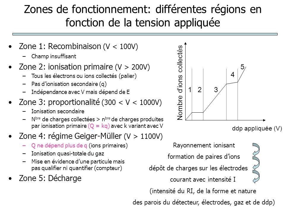 Zones de fonctionnement: différentes régions en fonction de la tension appliquée Zone 1: Recombinaison (V < 100V) –Champ insuffisant Zone 2: ionisation primaire (V > 200V) –Tous les électrons ou ions collectés (palier) –Pas d'ionisation secondaire (q) –Indépendance avec V mais dépend de E Zone 3: proportionalité (300 < V < 1000V) –Ionisation secondaire –N bre de charges collectées > n bre de charges produites par ionisation primaire (Q = kq) avec k variant avec V Zone 4: régime Geiger-Müller (V > 1100V) –Q ne dépend plus de q (ions primaires) –Ionisation quasi-totale du gaz –Mise en évidence d'une particule mais pas qualifier ni quantifier (compteur) Zone 5: Décharge ddp appliquée (V) 123 4 5 Nombre d'ions collectés Rayonnement ionisant formation de paires d'ions dépôt de charges sur les électrodes courant avec intensité I (intensité du RI, de la forme et nature des parois du détecteur, électrodes, gaz et de ddp)