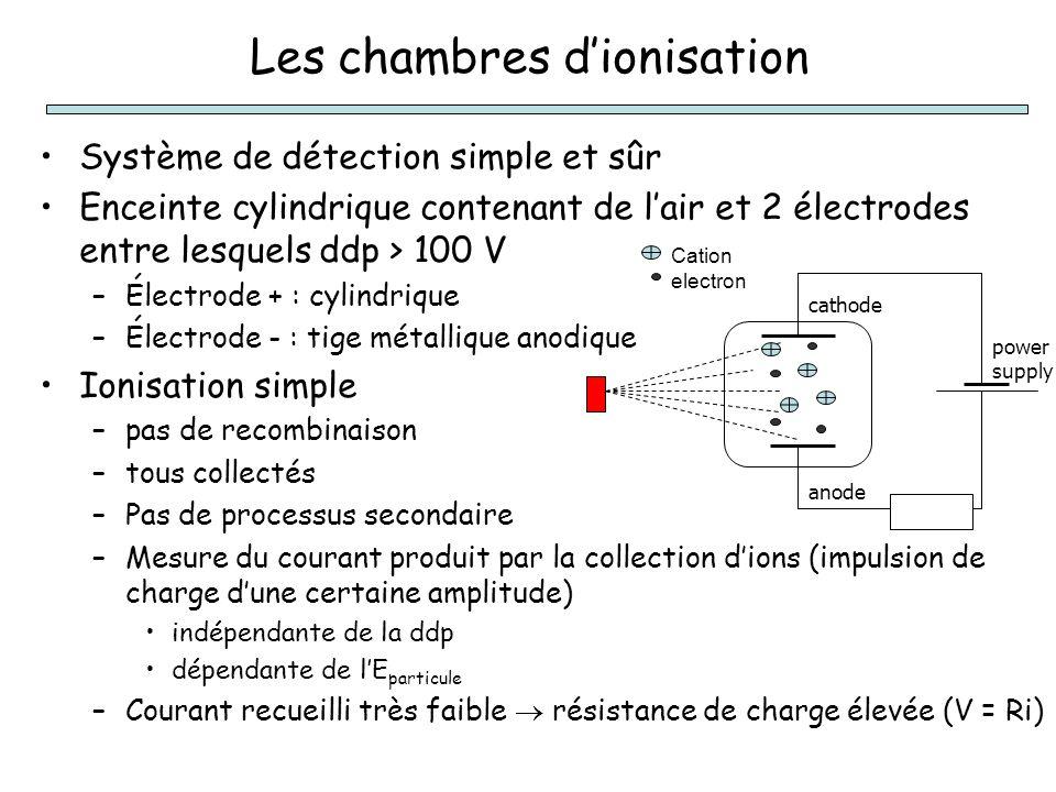 Les chambres d'ionisation Système de détection simple et sûr Enceinte cylindrique contenant de l'air et 2 électrodes entre lesquels ddp > 100 V –Électrode + : cylindrique –Électrode - : tige métallique anodique Ionisation simple –pas de recombinaison –tous collectés –Pas de processus secondaire –Mesure du courant produit par la collection d'ions (impulsion de charge d'une certaine amplitude) indépendante de la ddp dépendante de l'E particule –Courant recueilli très faible  résistance de charge élevée (V = Ri) power supply Cation electron cathode anode