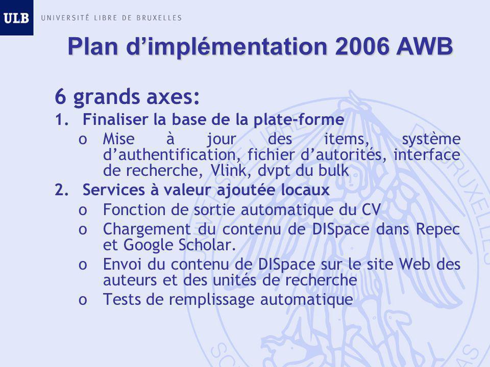 Plan d'implémentation 2006 AWB 6 grands axes: 1.Finaliser la base de la plate-forme oMise à jour des items, système d'authentification, fichier d'autorités, interface de recherche, Vlink, dvpt du bulk 2.Services à valeur ajoutée locaux oFonction de sortie automatique du CV oChargement du contenu de DISpace dans Repec et Google Scholar.