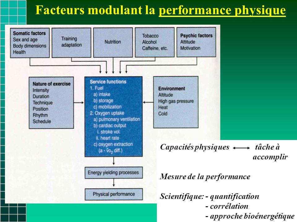 Facteurs modulant la performance physique Capacités physiques tâche à accomplir Mesure de la performance Scientifique: - quantification - corrélation - approche bioénergétique