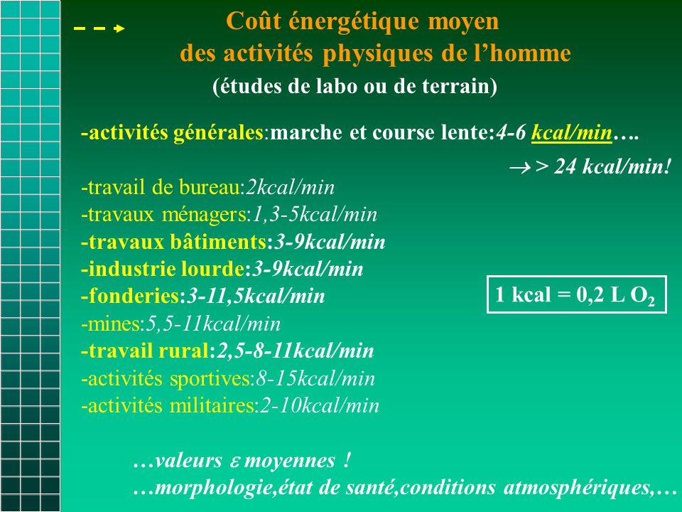 Coût énergétique moyen des activités physiques de l'homme (études de labo ou de terrain) -activités générales:marche et course lente:4-6 kcal/min….