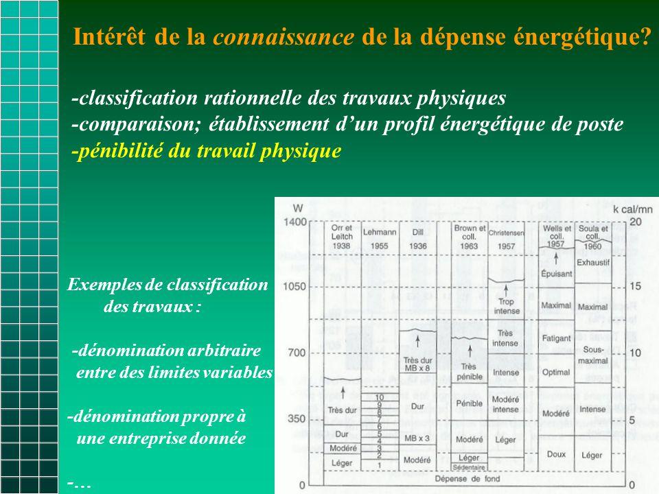 Exemples de classification des travaux : -dénomination arbitraire entre des limites variables -dénomination propre à une entreprise donnée -… -classification rationnelle des travaux physiques -comparaison; établissement d'un profil énergétique de poste -pénibilité du travail physique Intérêt de la connaissance de la dépense énergétique?