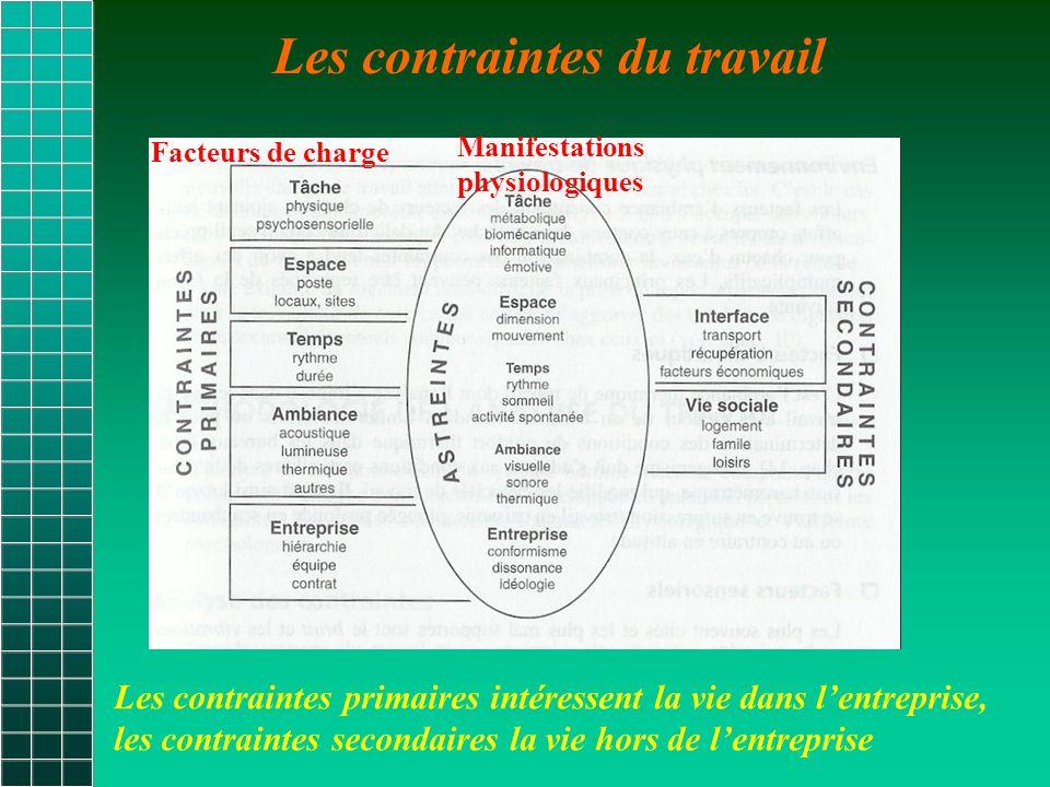 Les contraintes du travail Les contraintes primaires intéressent la vie dans l'entreprise, les contraintes secondaires la vie hors de l'entreprise Facteurs de charge Manifestations physiologiques