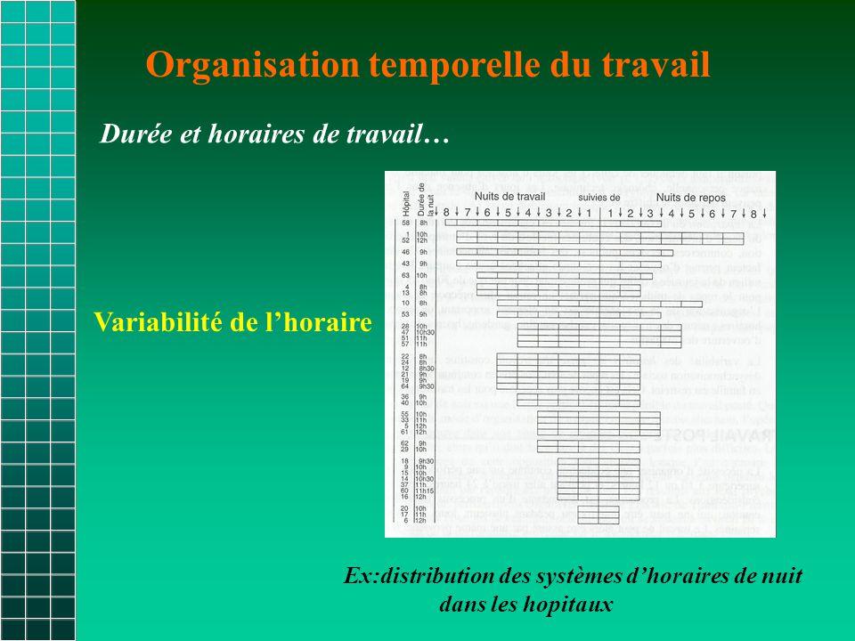 Organisation temporelle du travail Durée et horaires de travail… Ex:distribution des systèmes d'horaires de nuit dans les hopitaux Variabilité de l'horaire