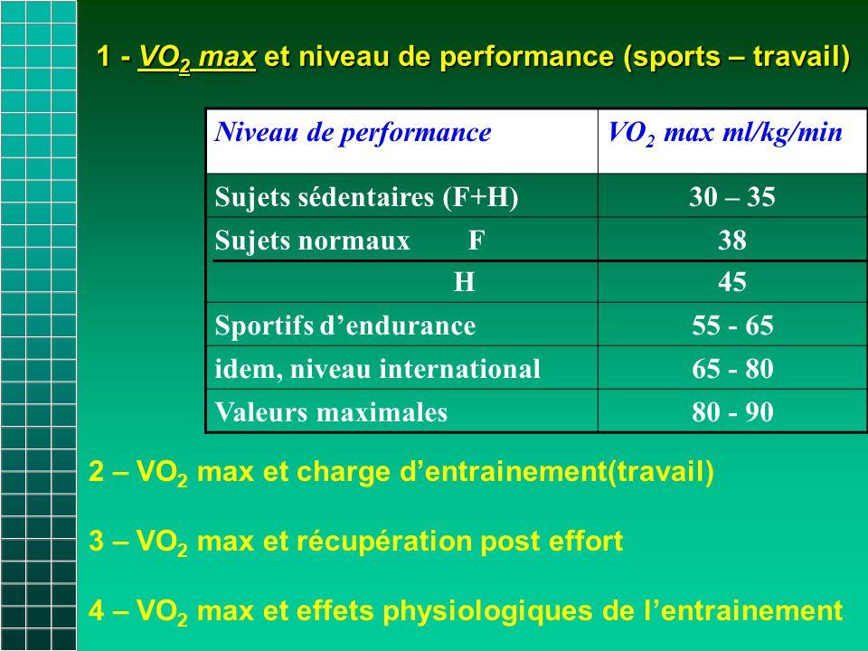 1 - VO 2 max et niveau de performance (sports – travail) 1 - VO 2 max et niveau de performance (sports – travail) Niveau de performanceVO 2 max ml/kg/min Sujets sédentaires (F+H)30 – 35 Sujets normaux F H 38 45 Sportifs d'endurance55 - 65 idem, niveau international65 - 80 Valeurs maximales80 - 90 2 – VO 2 max et charge d'entrainement(travail) 3 – VO 2 max et récupération post effort 4 – VO 2 max et effets physiologiques de l'entrainement