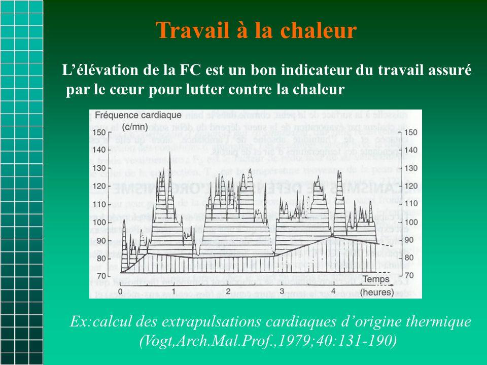 Travail à la chaleur Ex:calcul des extrapulsations cardiaques d'origine thermique (Vogt,Arch.Mal.Prof.,1979;40:131-190) L'élévation de la FC est un bon indicateur du travail assuré par le cœur pour lutter contre la chaleur