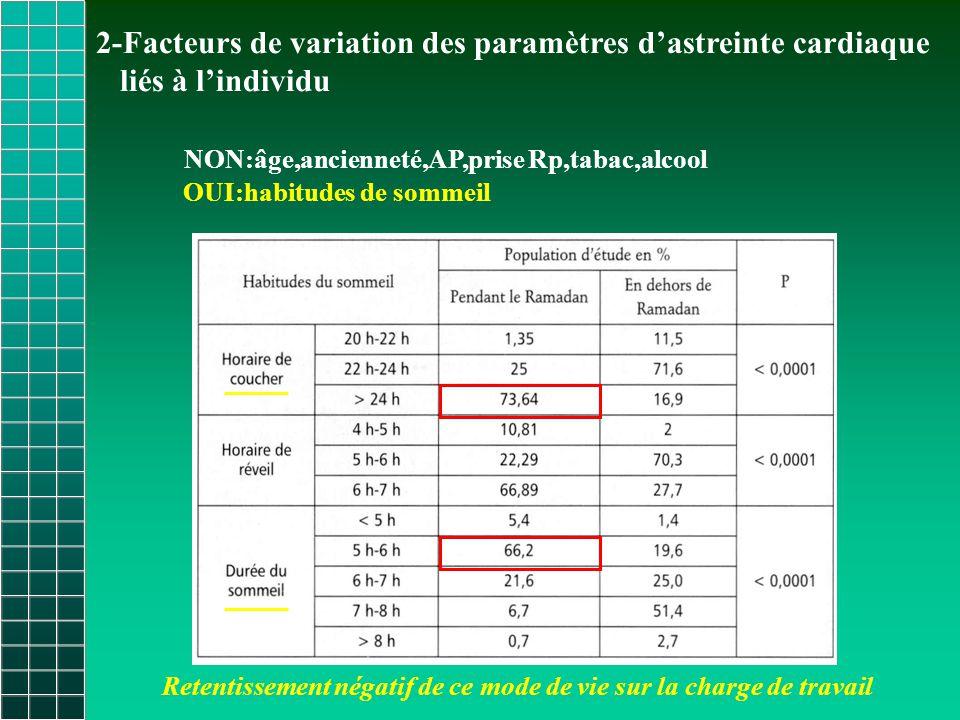 2-Facteurs de variation des paramètres d'astreinte cardiaque liés à l'individu NON:âge,ancienneté,AP,prise Rp,tabac,alcool OUI:habitudes de sommeil Retentissement négatif de ce mode de vie sur la charge de travail