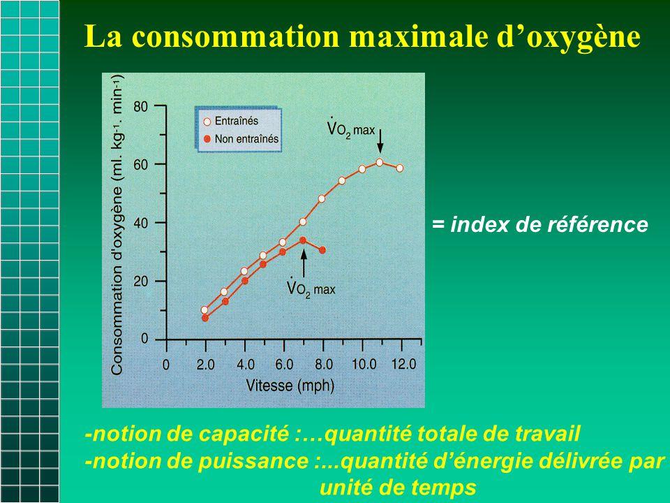 Unité d'écriture VO 2 max : l.min -1 ; ml.kg -1.min -1 Reflète fidèlement la capacité aérobie mais l'unité est celle d'une puissance…