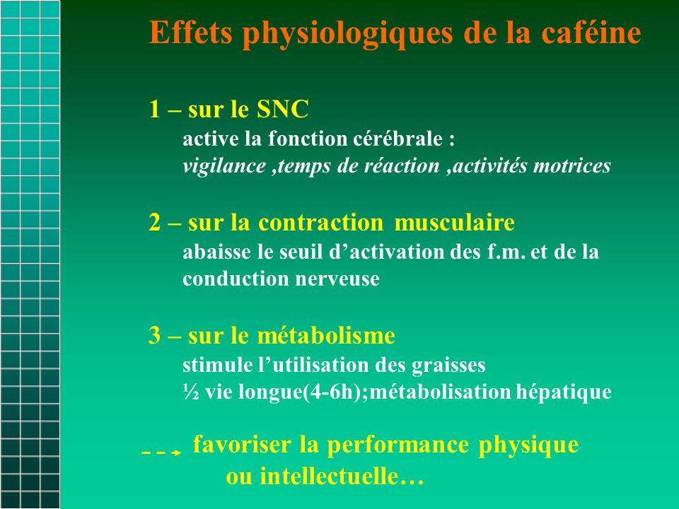 Effets physiologiques de la caféine 1 – sur le SNC active la fonction cérébrale : vigilance,temps de réaction,activités motrices 2 – sur la contraction musculaire abaisse le seuil d'activation des f.m.