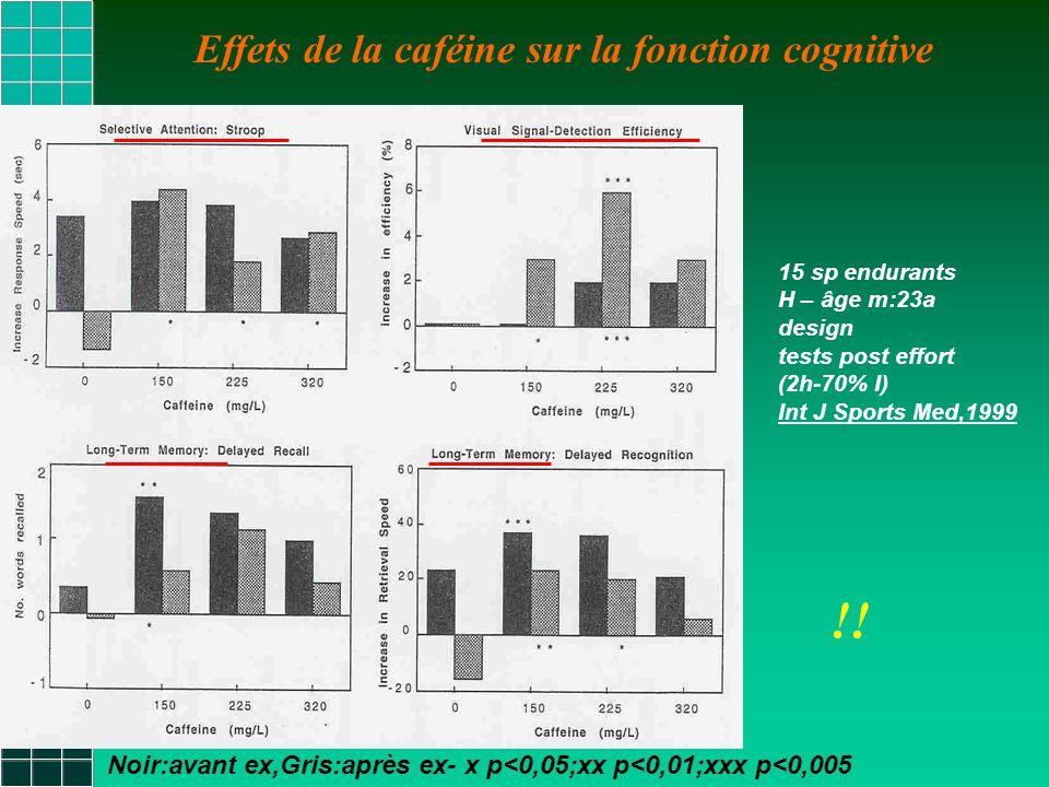Effets de la caféine sur la fonction cognitive Noir:avant ex,Gris:après ex- x p<0,05;xx p<0,01;xxx p<0,005 15 sp endurants H – âge m:23a design tests post effort (2h-70% I) Int J Sports Med,1999 !!
