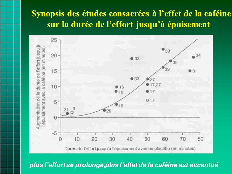 Synopsis des études consacrées à l'effet de la caféine sur la durée de l'effort jusqu'à épuisement plus l'effort se prolonge,plus l'effet de la caféine est accentué
