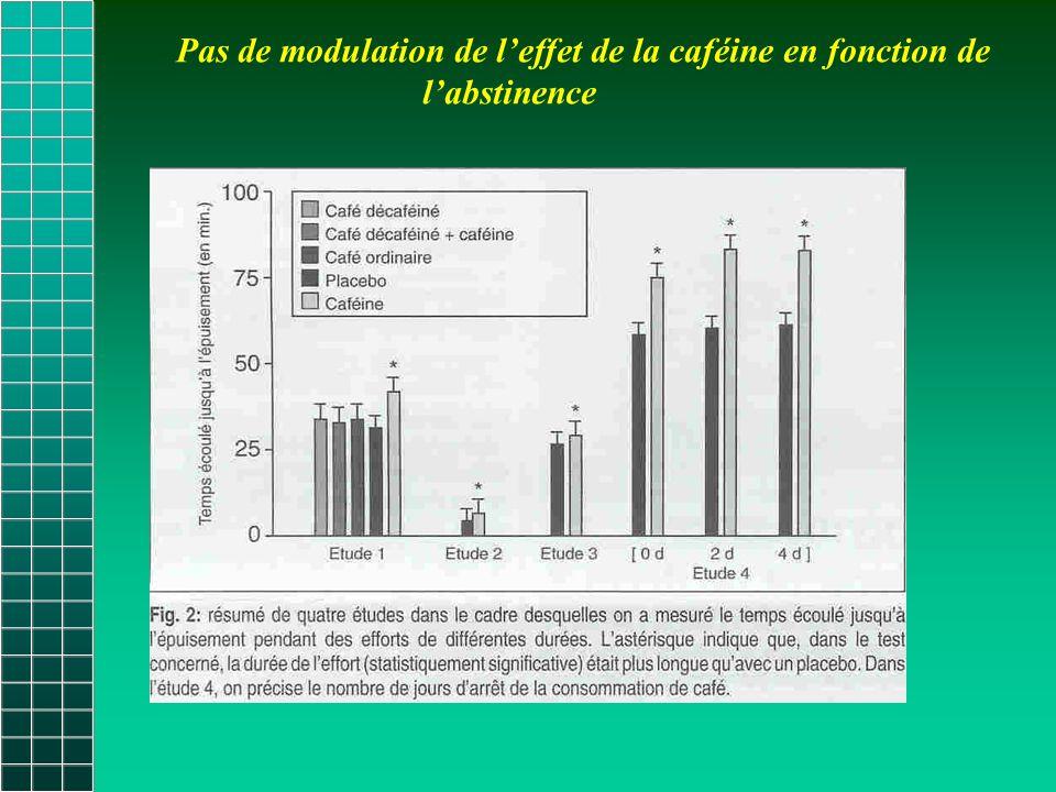 Pas de modulation de l'effet de la caféine en fonction de l'abstinence