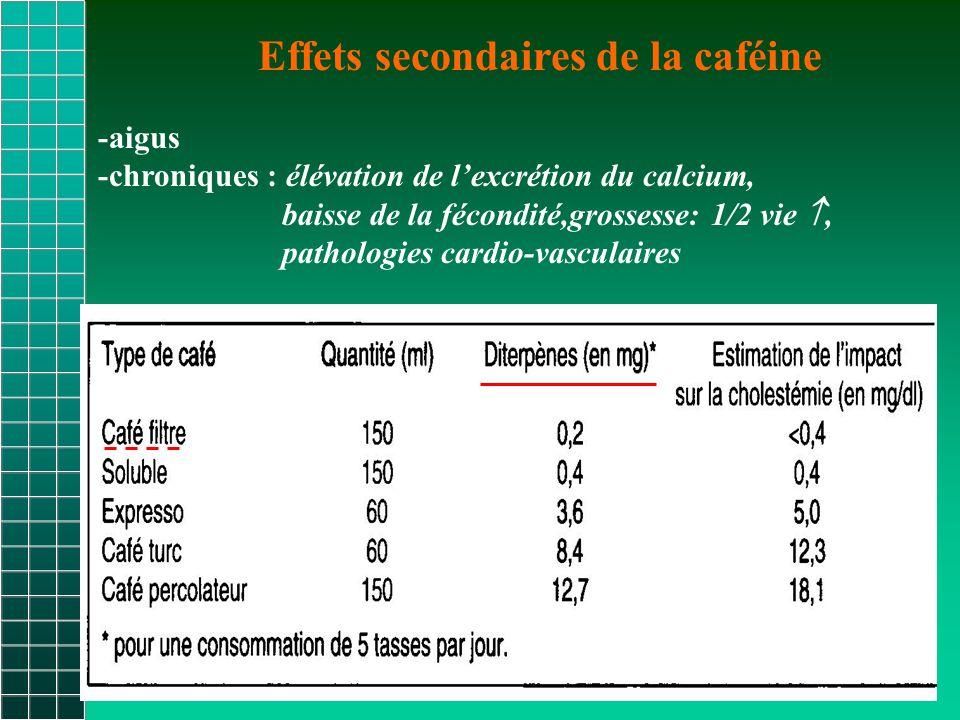 Effets secondaires de la caféine -aigus -chroniques : élévation de l'excrétion du calcium, baisse de la fécondité,grossesse: 1/2 vie , pathologies cardio-vasculaires
