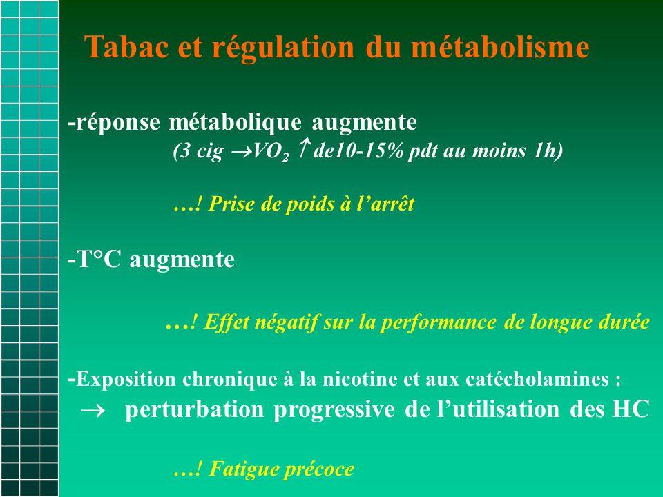 Tabac et régulation du métabolisme -réponse métabolique augmente (3 cig  VO 2  de10-15% pdt au moins 1h) ….